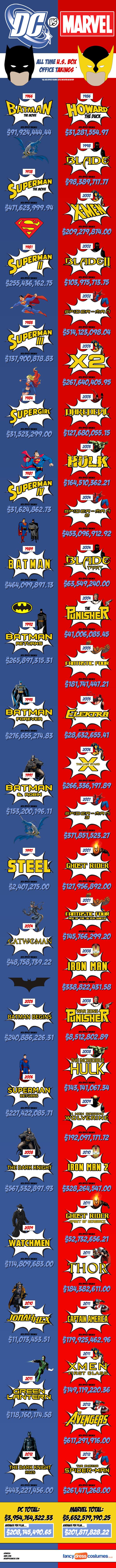 Infografia Peliculas - Marvel Vs DC